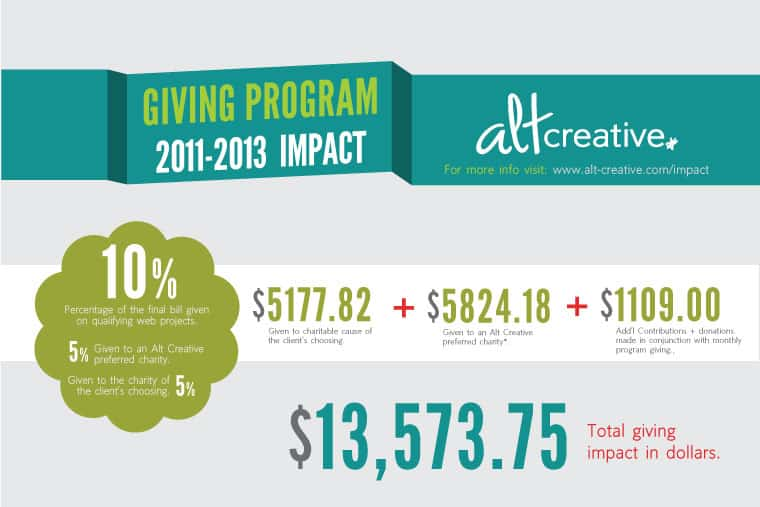 Infographic: Alt Creative Giving Program 2011-2013